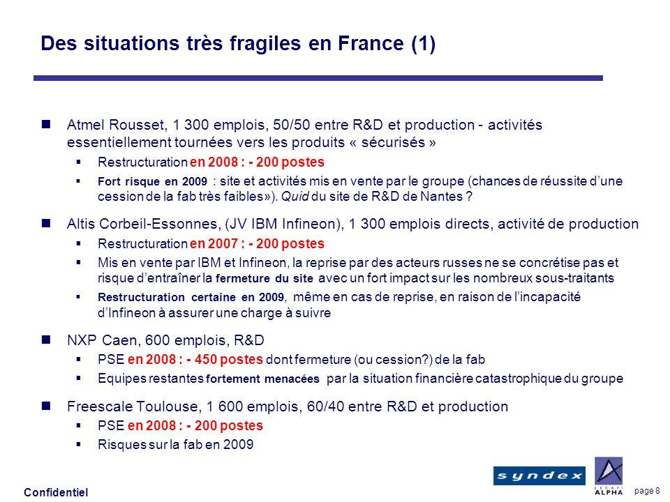 Confidentiel page 9 Des situations très fragiles en France (2) MHS Nantes, Fab reprise à Atmel, 150 salariés en production Redressement judiciaire, risque de fermeture en 2009 Texas Instruments Sophia Antipolis, 800 salariés R&D PSE en 2008 : - 300 postes Avenir de lactivité très incertain ST Microelectronics, 11 600 emplois en France, 50/50 R&D production Emploi : - 2% avec PME en 2008, addition des sites ex-NXP Wireless En 2009 : menaces sur déventuelles redondances dans les activités R&D de téléphonie mobile