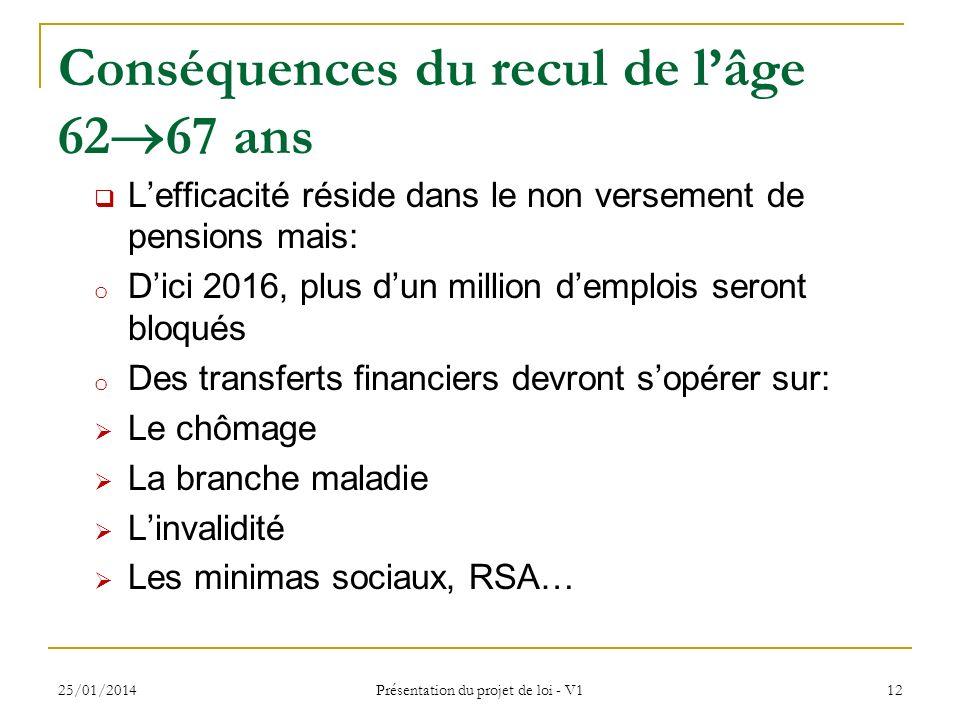 25/01/2014 Présentation du projet de loi - V1 12 Conséquences du recul de lâge 62 67 ans Lefficacité réside dans le non versement de pensions mais: o