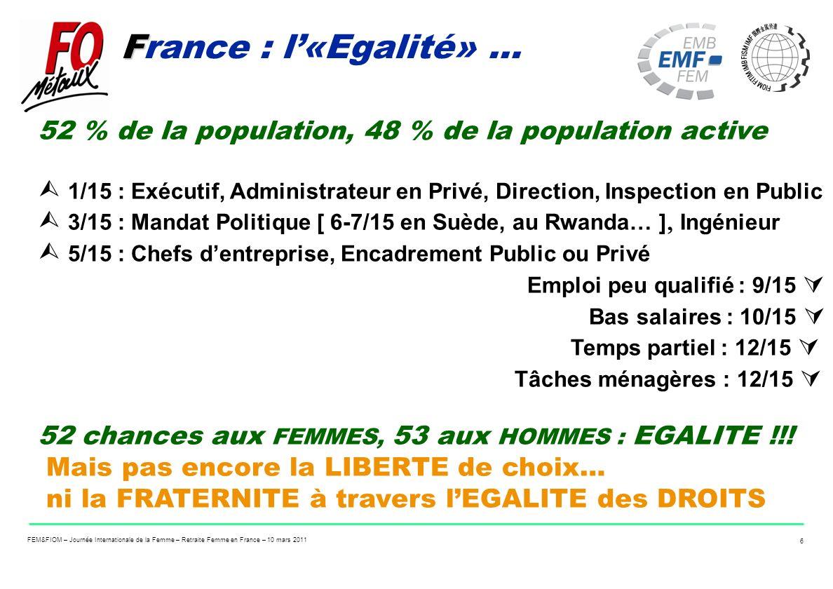 FEM&FIOM – Journée Internationale de la Femme – Retraite Femme en France – 10 mars 2011 6 F France : l«Egalité»... 52 % de la population, 48 % de la p