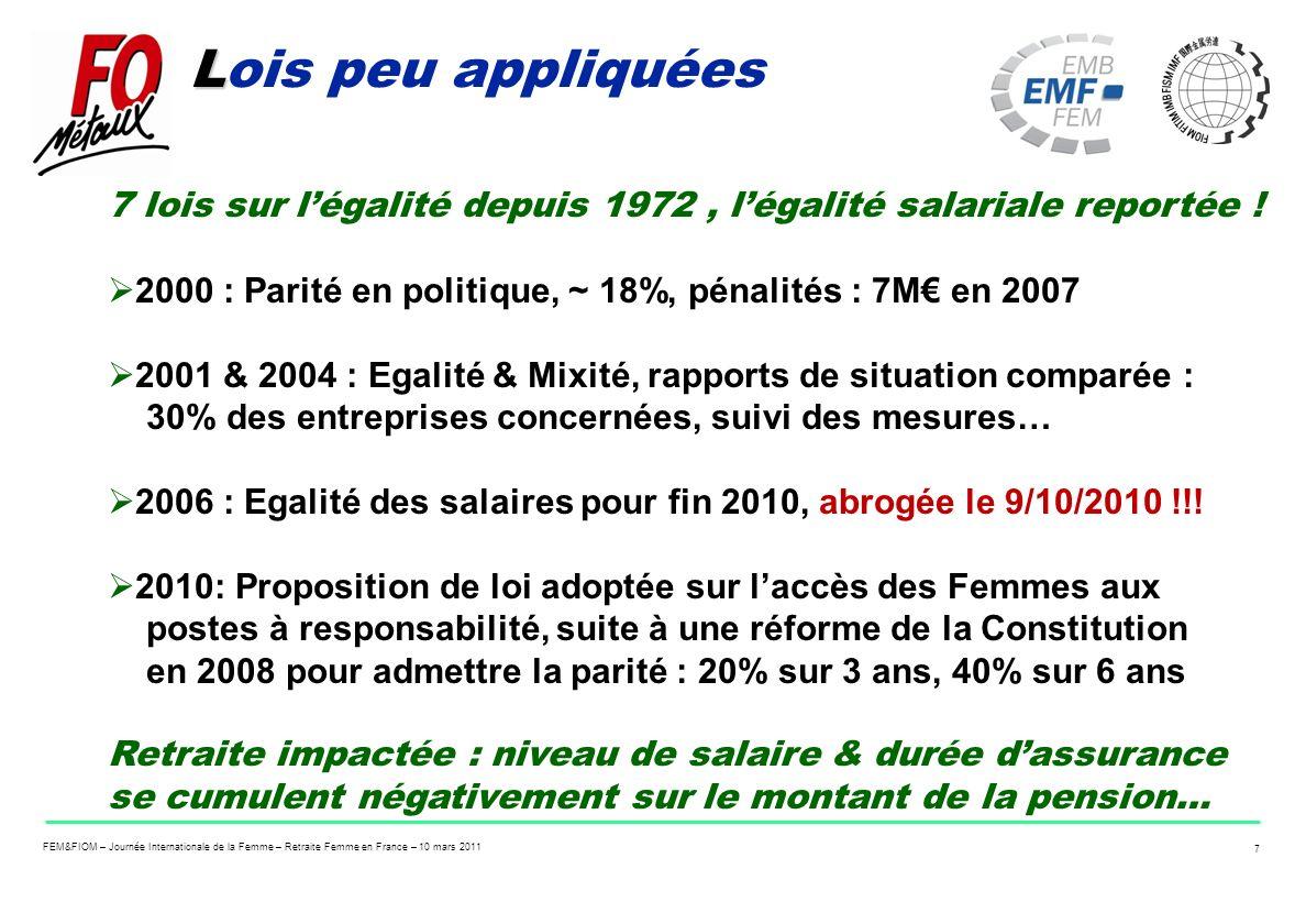 FEM&FIOM – Journée Internationale de la Femme – Retraite Femme en France – 10 mars 2011 7 L Lois peu appliquées 7 lois sur légalité depuis 1972, légal