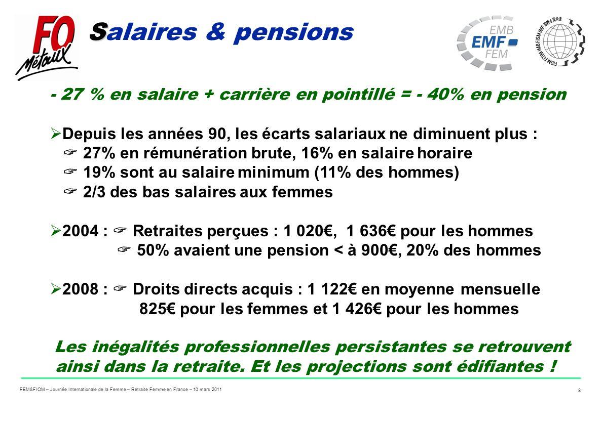 FEM&FIOM – Journée Internationale de la Femme – Retraite Femme en France – 10 mars 2011 8 S Salaires & pensions - 27 % en salaire + carrière en pointi