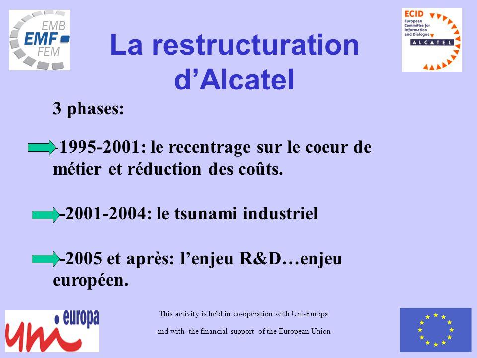 La restructuration dAlcatel 3 phases: -1995-2001: le recentrage sur le coeur de métier et réduction des coûts.
