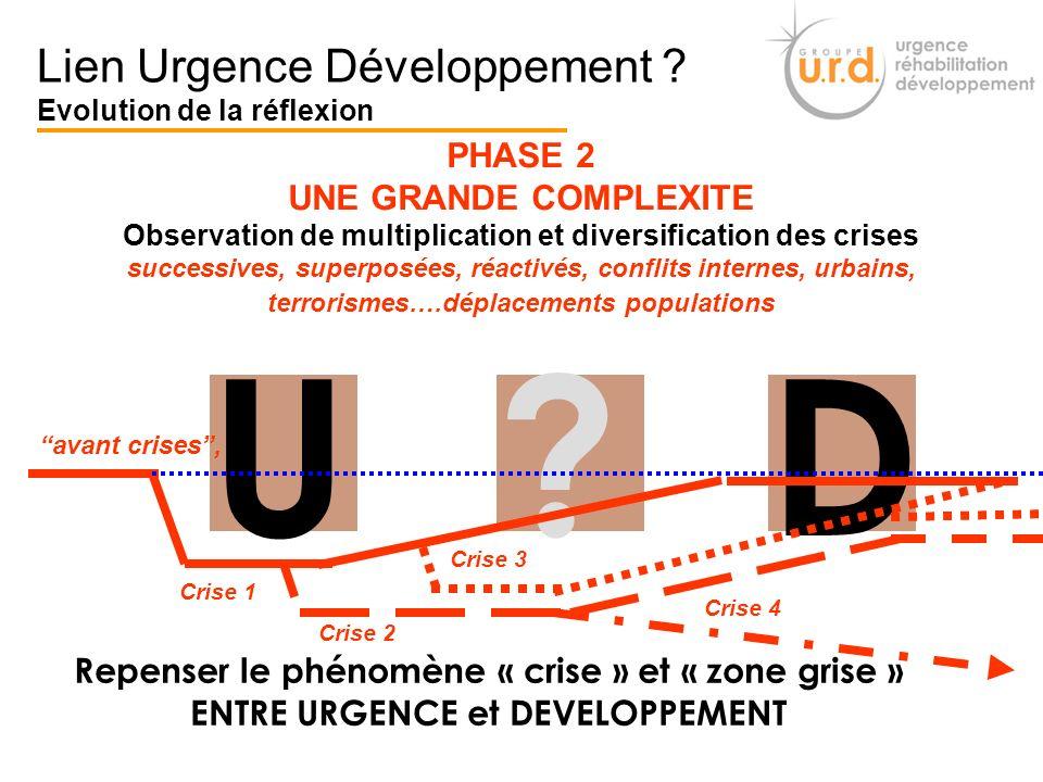 PHASE 2 UNE GRANDE COMPLEXITE Observation de multiplication et diversification des crises successives, superposées, réactivés, conflits internes, urba