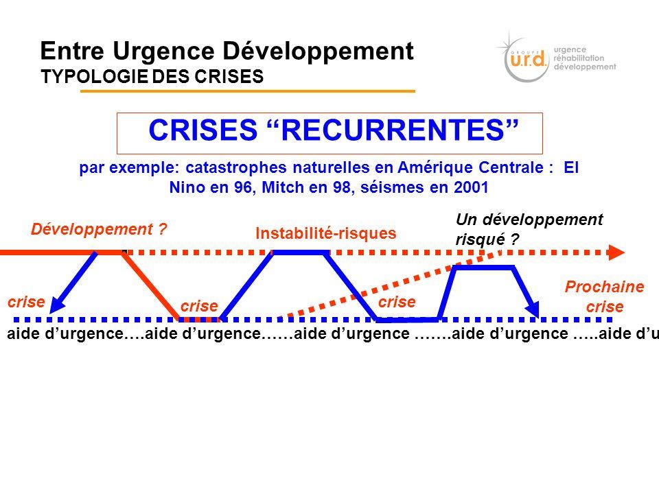 Entre Urgence Développement TYPOLOGIE DES CRISES CRISES RECURRENTES Développement ? par exemple: catastrophes naturelles en Amérique Centrale : El Nin