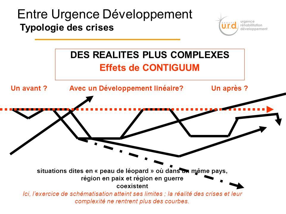 DES REALITES PLUS COMPLEXES Effets de CONTIGUUM Avec un Développement linéaire?Un après ?Un avant ? Entre Urgence Développement Typologie des crises s