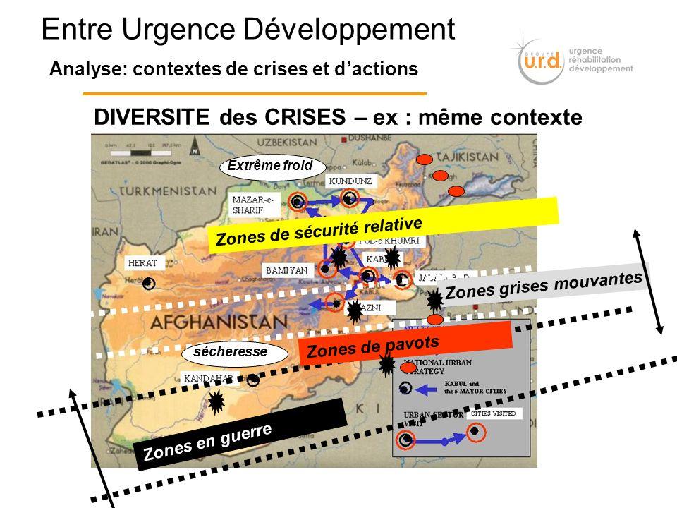Entre Urgence Développement Analyse: contextes de crises et dactions Zones grises mouvantes Zones en guerre Zones de pavots Zones de sécurité relative