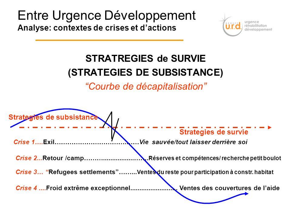 STRATREGIES de SURVIE (STRATEGIES DE SUBSISTANCE) Courbe de décapitalisation Entre Urgence Développement Analyse: contextes de crises et dactions Stra