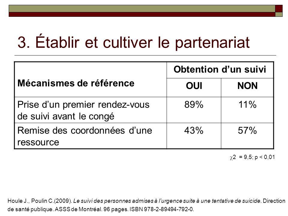 3. Établir et cultiver le partenariat 2 = 9,5; p < 0,01 Houle J., Poulin C.(2009).