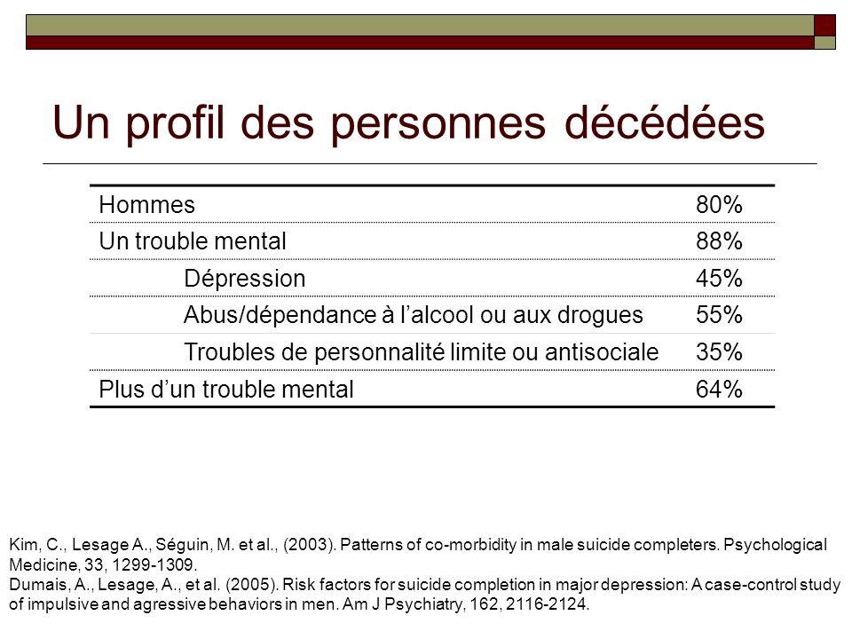 Un profil des personnes décédées Hommes80% Un trouble mental88% Dépression45% Abus/dépendance à lalcool ou aux drogues55% Troubles de personnalité limite ou antisociale35% Plus dun trouble mental64% Kim, C., Lesage A., Séguin, M.