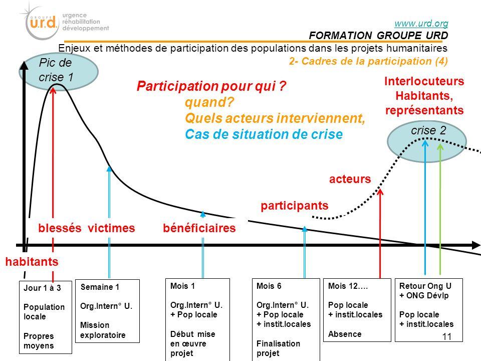 www.urd.org FORMATION GROUPE URD Enjeux et méthodes de participation des populations dans les projets humanitaires 2- Cadres de la participation (4) Participation pour qui .
