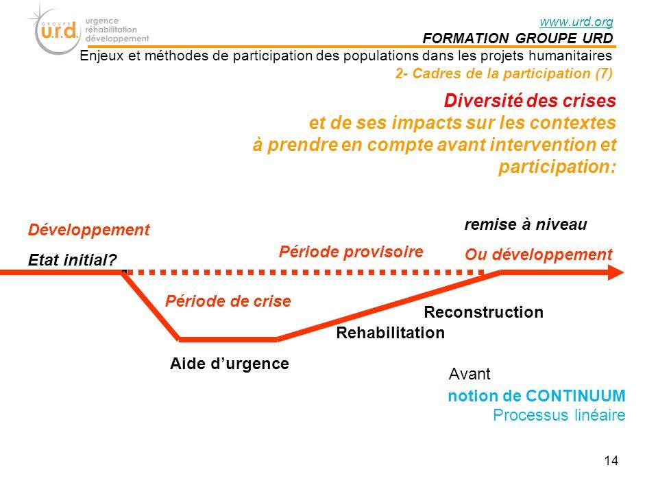 14 Diversité des crises et de ses impacts sur les contextes à prendre en compte avant intervention et participation: notion de CONTINUUM Processus linéaire Développement Etat initial.