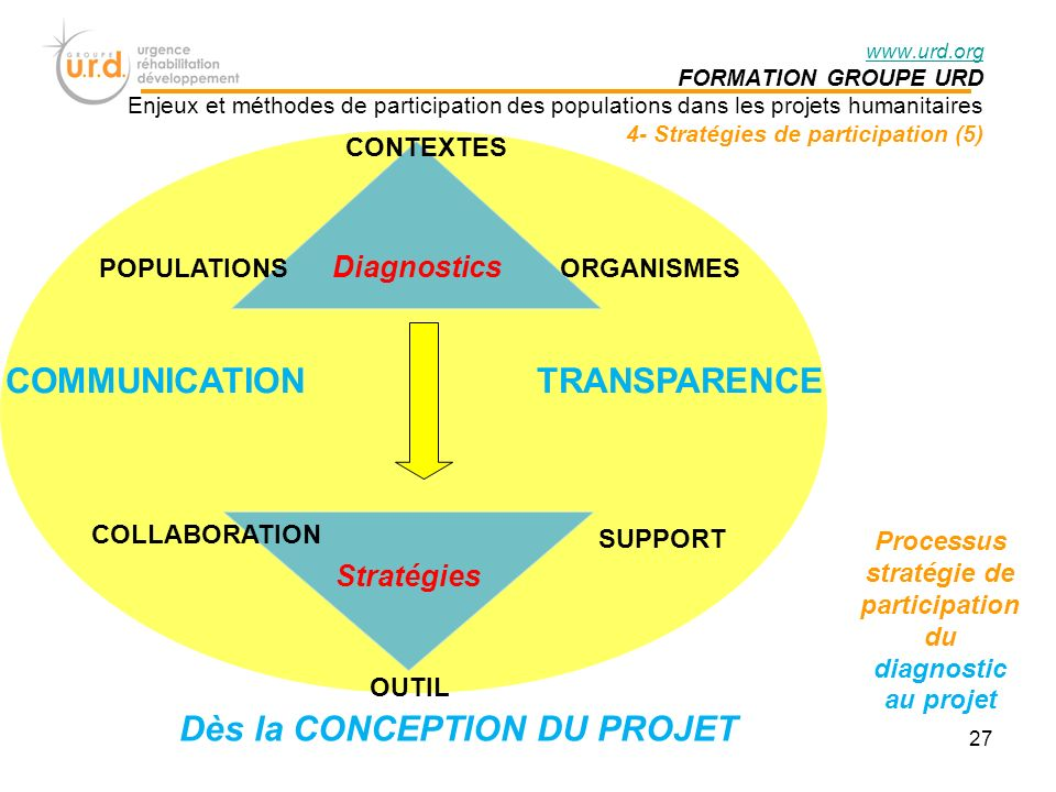 COMMUNICATION TRANSPARENCE Diagnostics CONTEXTES ORGANISMESPOPULATIONS SUPPORT OUTIL COLLABORATION Processus stratégie de participation du diagnostic