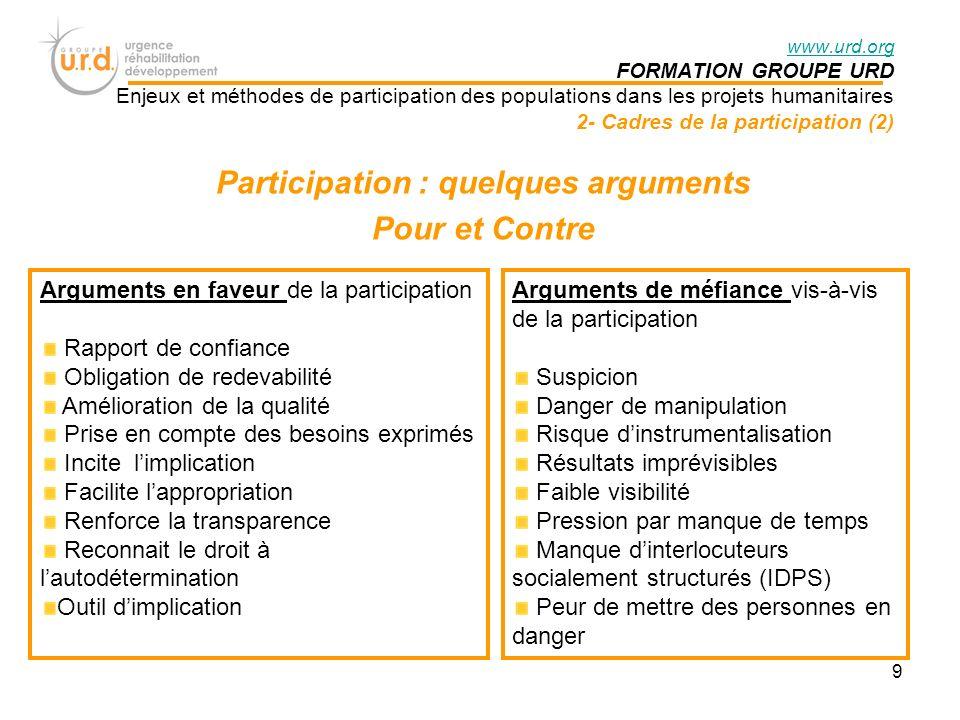 Quand, pourquoi, pour qui, par qui, comment mettre en place un processus de participation.