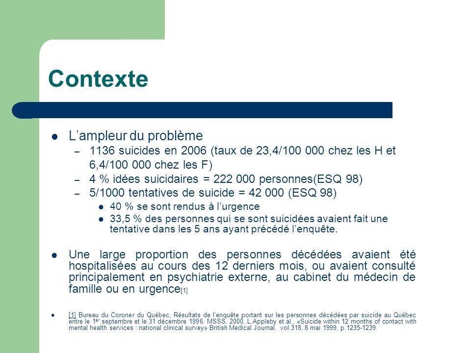 Contexte Lampleur du problème – 1136 suicides en 2006 (taux de 23,4/100 000 chez les H et 6,4/100 000 chez les F) – 4 % idées suicidaires = 222 000 pe