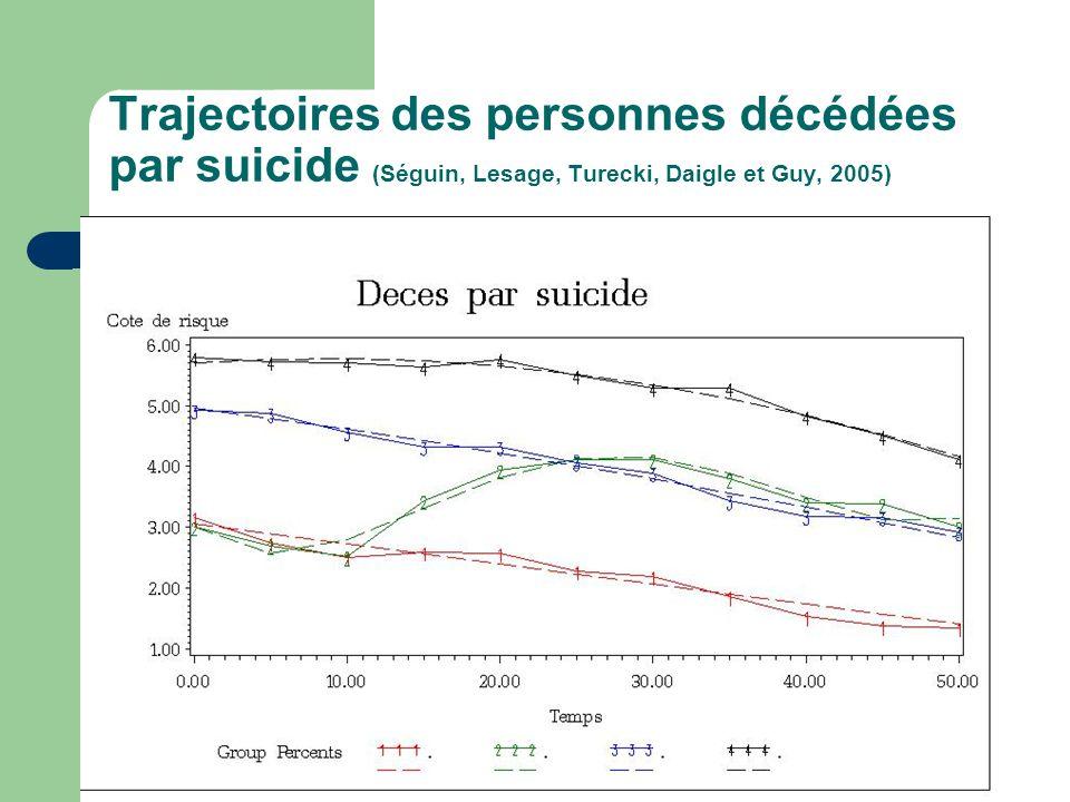 Trajectoires des personnes décédées par suicide (Séguin, Lesage, Turecki, Daigle et Guy, 2005)