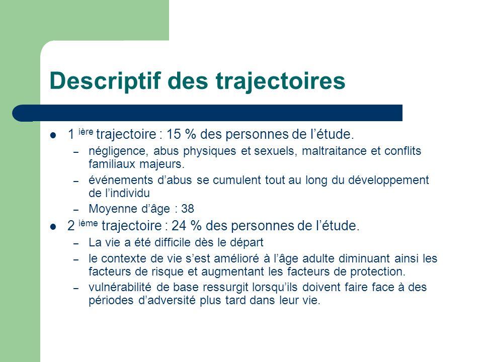 Descriptif des trajectoires 1 ière trajectoire : 15 % des personnes de létude. – négligence, abus physiques et sexuels, maltraitance et conflits famil