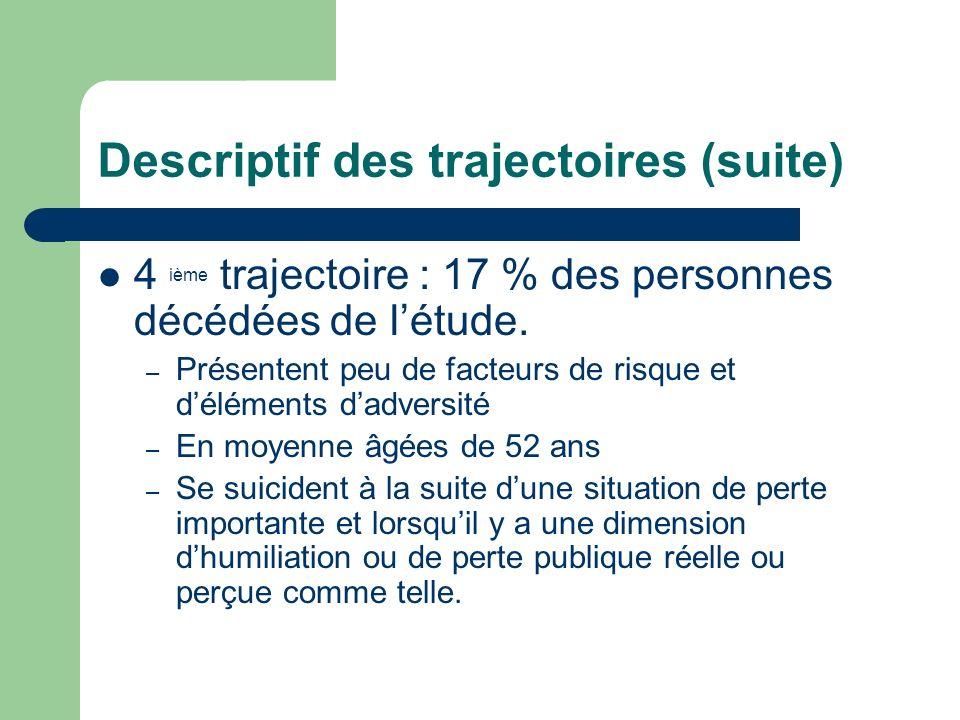 Descriptif des trajectoires (suite) 4 ième trajectoire : 17 % des personnes décédées de létude. – Présentent peu de facteurs de risque et déléments da