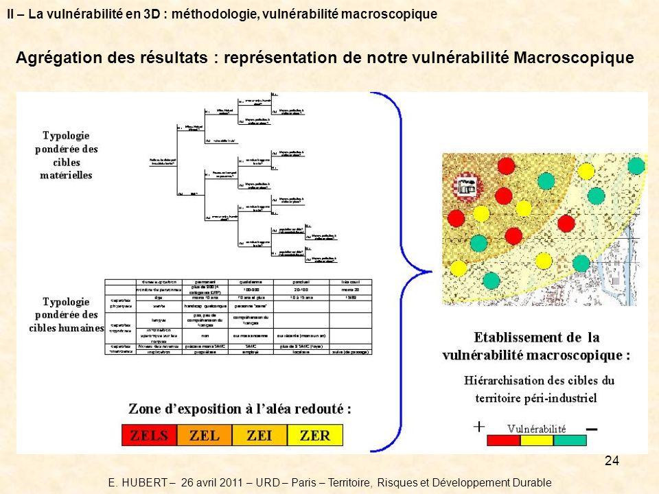 24 Agrégation des résultats : représentation de notre vulnérabilité Macroscopique II – La vulnérabilité en 3D : méthodologie, vulnérabilité macroscopique E.
