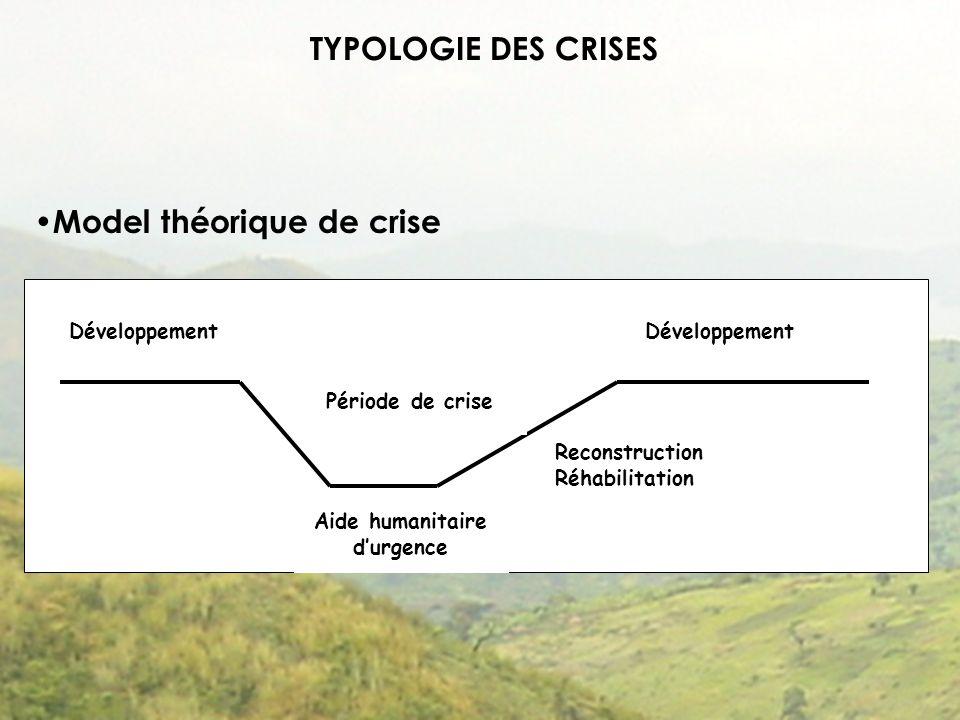 TYPOLOGIE DES CRISES Model théorique de crise Développement Aide humanitaire durgence Reconstruction Réhabilitation Développement Période de crise