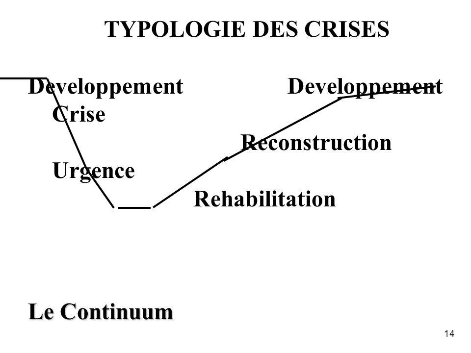 13 LES CRISES NE SONT PAS CE QUE LON CROIT La crise nest quun accident dans le long fleuve tranquille du développement ??? REPENSER LE « PHENOMENE CRI