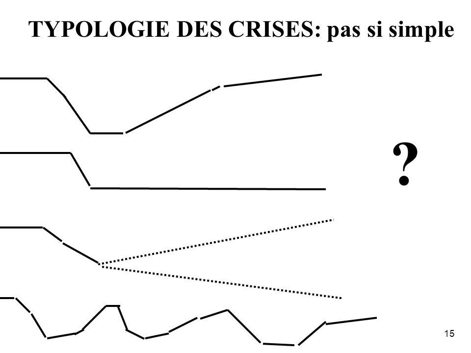 14 TYPOLOGIE DES CRISESDeveloppement Crise Reconstruction Urgence Rehabilitation Le Continuum