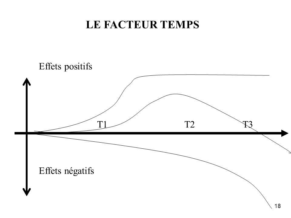 17 OR… LURGENCE CLASSIQUE DIAGNOSTIC (trop rapide) GROSSES ACTIONS (lourdes et chères) IMPACT POSITIF (à court terme) EFFETS SECONDAIRES + et - DIFFIC