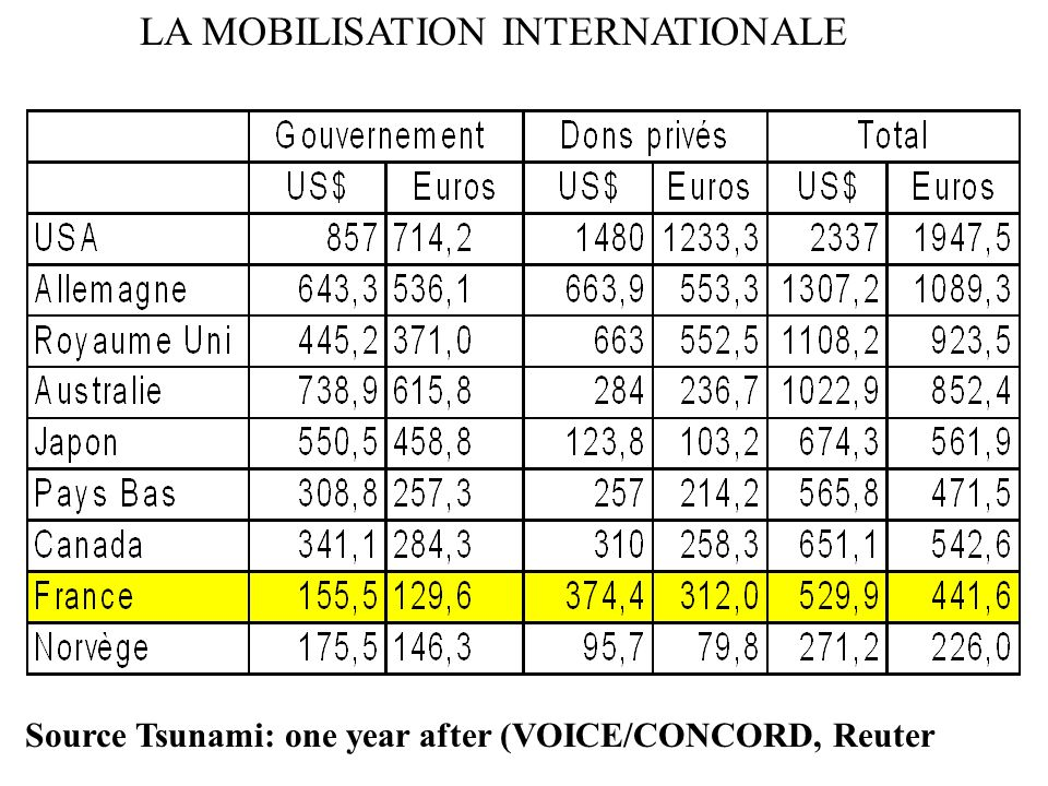 LA MOBILISATION INTERNATIONALE Source Tsunami: one year after (VOICE/CONCORD, Reuter