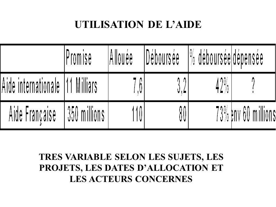 UTILISATION DE LAIDE TRES VARIABLE SELON LES SUJETS, LES PROJETS, LES DATES DALLOCATION ET LES ACTEURS CONCERNES
