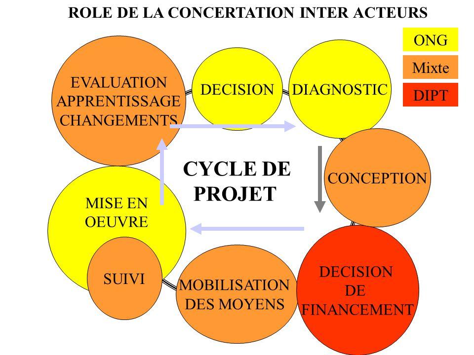 ROLE DE LA CONCERTATION INTER ACTEURS CYCLE DE PROJET DECISION DIAGNOSTIC MOBILISATION DES MOYENS MISE EN OEUVRE SUIVI EVALUATION APPRENTISSAGE CHANGE