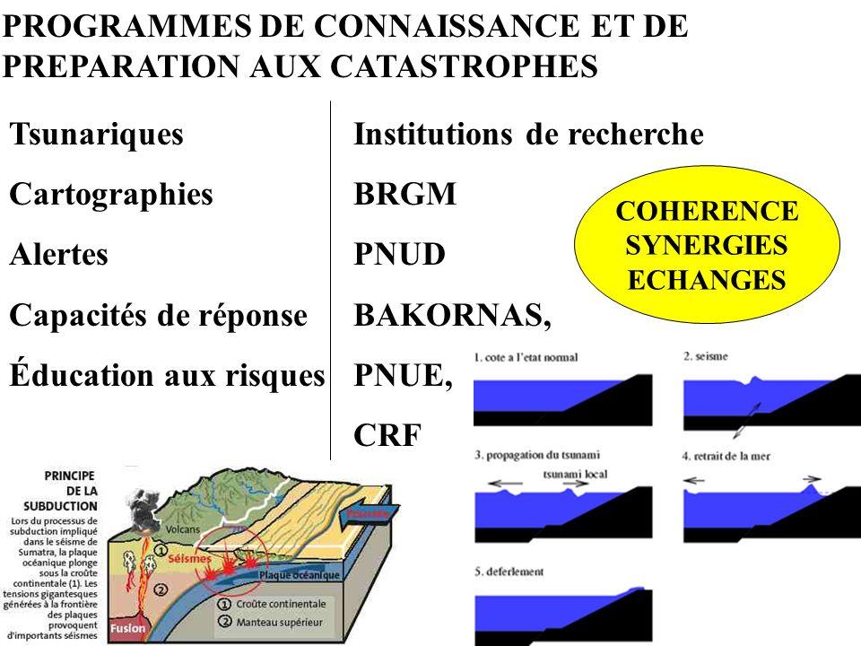 PROGRAMMES DE CONNAISSANCE ET DE PREPARATION AUX CATASTROPHES TsunariquesInstitutions de recherche CartographiesBRGM AlertesPNUD Capacités de réponseB