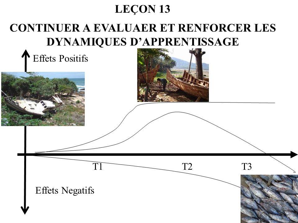 LEÇON 13 CONTINUER A EVALUAER ET RENFORCER LES DYNAMIQUES DAPPRENTISSAGE Effets Positifs T1T2T3 Effets Negatifs