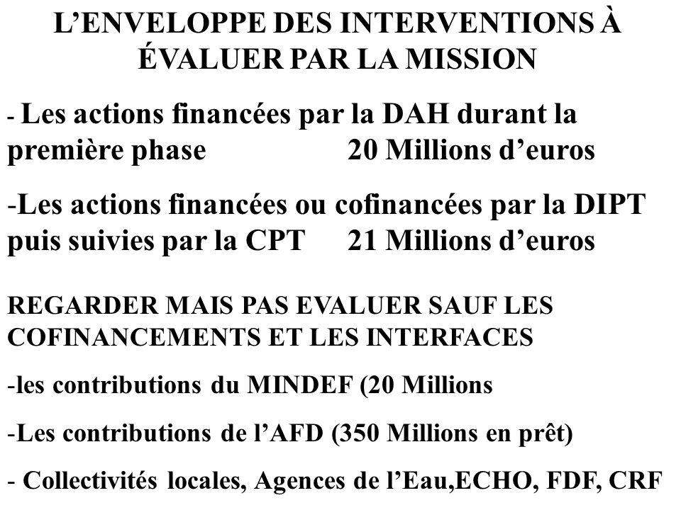 LENVELOPPE DES INTERVENTIONS À ÉVALUER PAR LA MISSION - Les actions financées par la DAH durant la première phase20 Millions deuros -Les actions finan