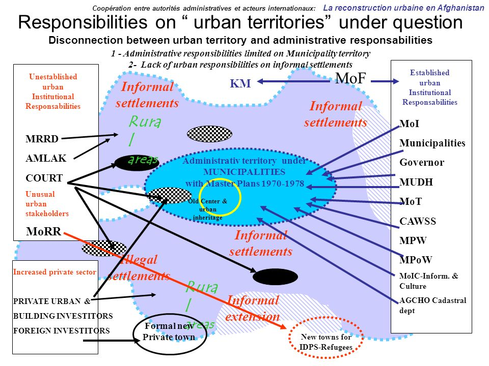 Responsibilities on urban territories under question Disconnection between urban territory and administrative responsabilities MRRD AMLAK COURT Unusual urban stakeholders Old Center & urban inheritage Administrativ territory under MUNICIPALITIES with Master Plans 1970-1978 Informal settlements MoI Municipalities Governor MUDH MoT CAWSS MPW MPoW MoIC-Inform.