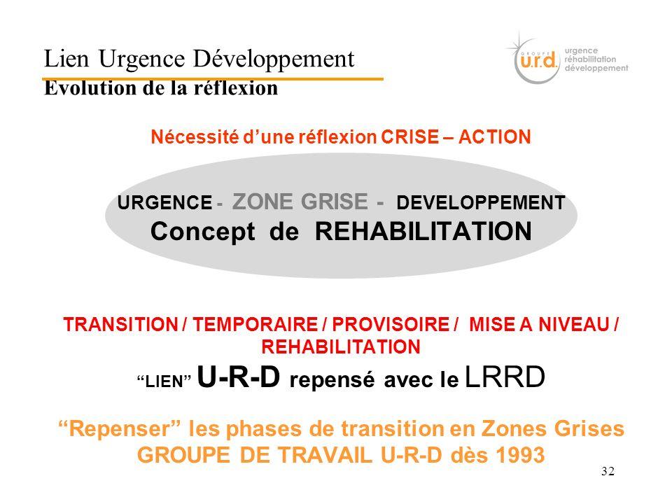 32 Nécessité dune réflexion CRISE – ACTION URGENCE - ZONE GRISE - DEVELOPPEMENT Concept de REHABILITATION TRANSITION / TEMPORAIRE / PROVISOIRE / MISE