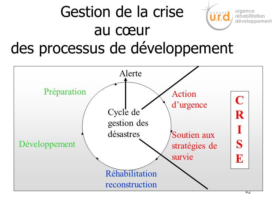 42 Gestion de la crise au cœur des processus de développement CYCLE DE GESTION DES DESASTRES CRISECRISE Alerte Action durgence Soutien aux stratégies