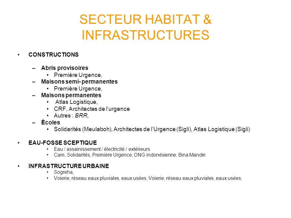 SECTEUR HABITAT & INFRASTRUCTURES CONSTRUCTIONS –Abris provisoires Première Urgence, –Maisons semi- permanentes Première Urgence, –Maisons permanentes