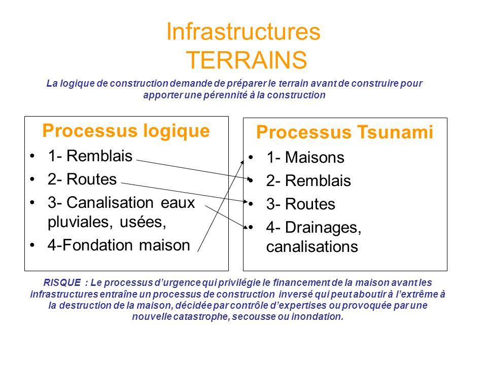 Infrastructures TERRAINS Processus logique 1- Remblais 2- Routes 3- Canalisation eaux pluviales, usées, 4-Fondation maison Processus Tsunami 1- Maison