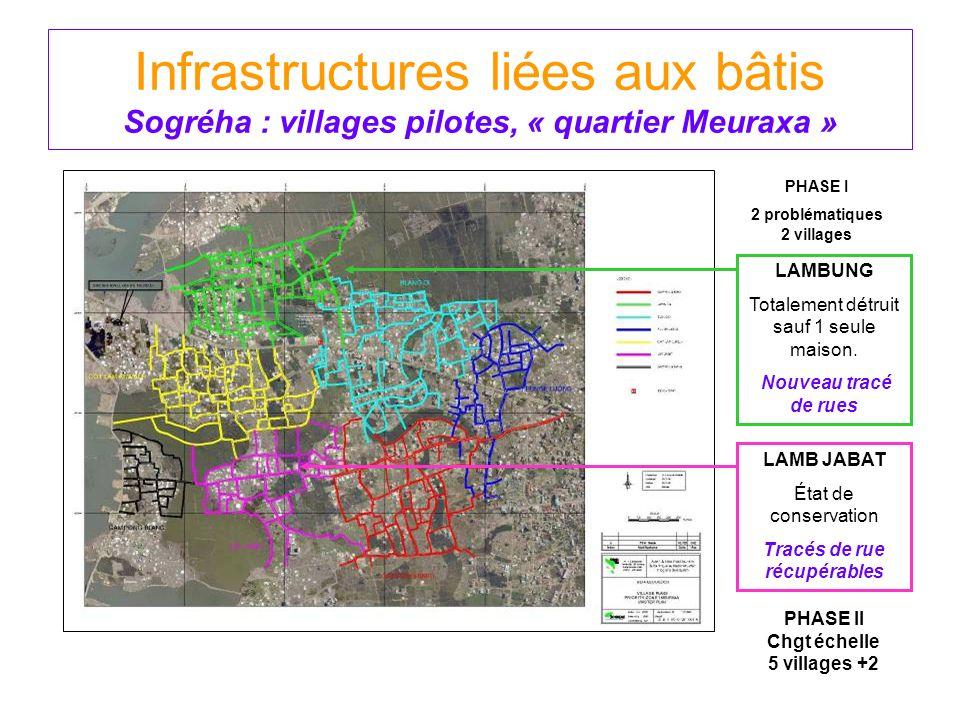 Infrastructures liées aux bâtis Sogréha : villages pilotes, « quartier Meuraxa » LAMB JABAT État de conservation Tracés de rue récupérables LAMBUNG To