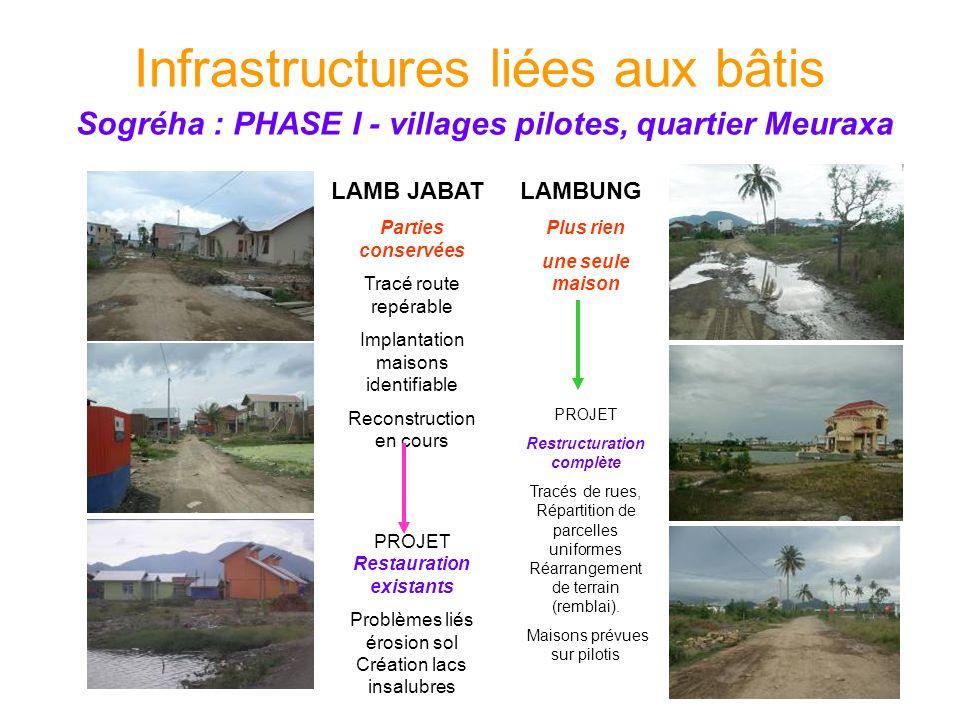 LAMBUNG Plus rien une seule maison PROJET Restructuration complète Tracés de rues, Répartition de parcelles uniformes Réarrangement de terrain (rembla