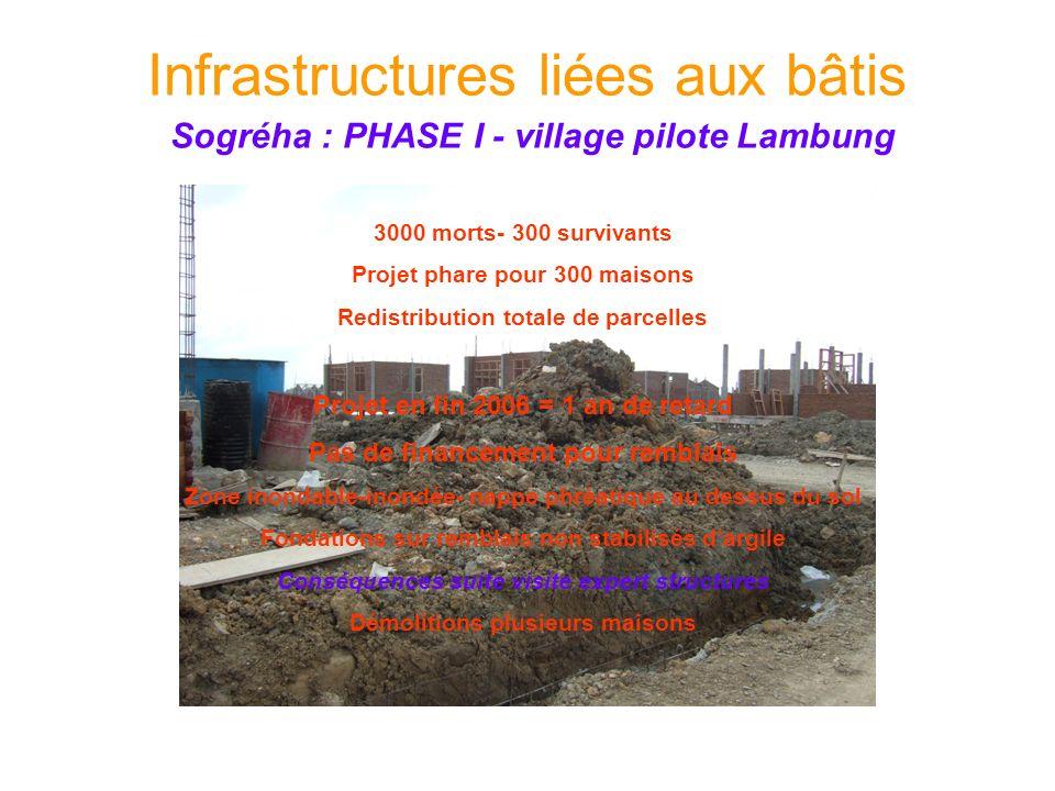 3000 morts- 300 survivants Projet phare pour 300 maisons Redistribution totale de parcelles Projet en fin 2006 = 1 an de retard Pas de financement pou