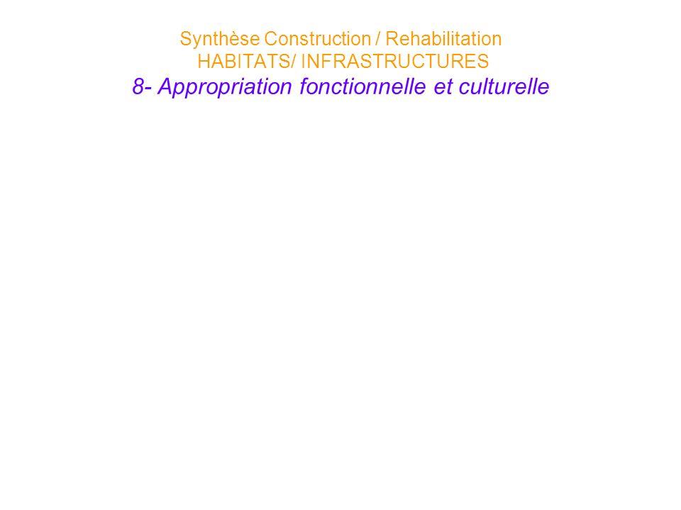 Synthèse Construction / Rehabilitation HABITATS/ INFRASTRUCTURES 8- Appropriation fonctionnelle et culturelle