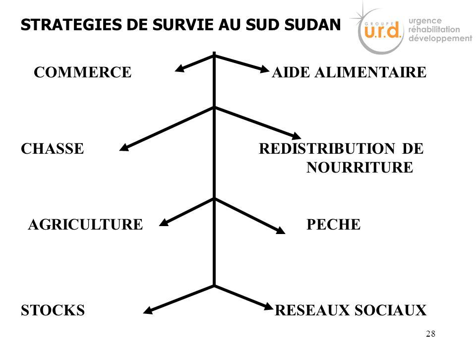 27 Crise et système de production En dehors du système La crise affecte le système de production différemment selon les circonstances Ressources natur
