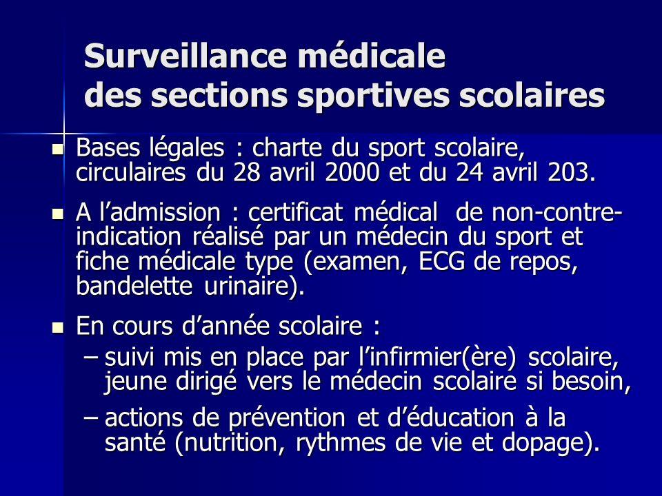 Surveillance médicale des sections sportives scolaires Bases légales : charte du sport scolaire, circulaires du 28 avril 2000 et du 24 avril 203. Base