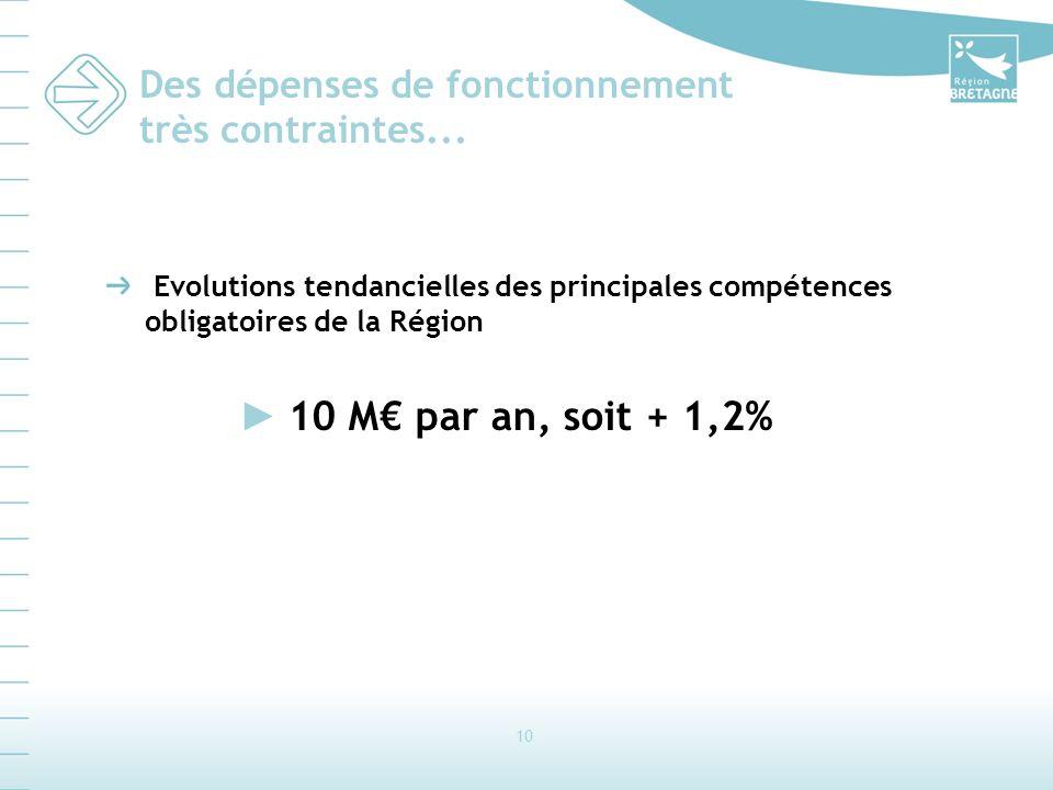 10 Des dépenses de fonctionnement très contraintes... Evolutions tendancielles des principales compétences obligatoires de la Région 10 M par an, soit