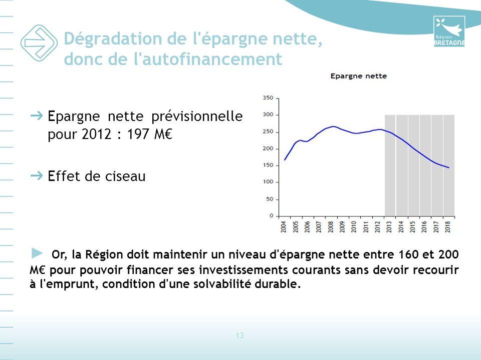 13 Dégradation de l'épargne nette, donc de l'autofinancement Epargne nette prévisionnelle pour 2012 : 197 M Effet de ciseau Or, la Région doit mainten