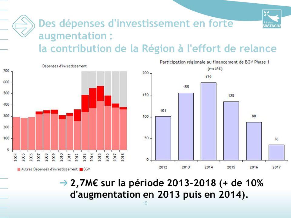 15 Des dépenses d investissement en forte augmentation : la contribution de la Région à l effort de relance 2,7M sur la période 2013-2018 (+ de 10% d augmentation en 2013 puis en 2014).