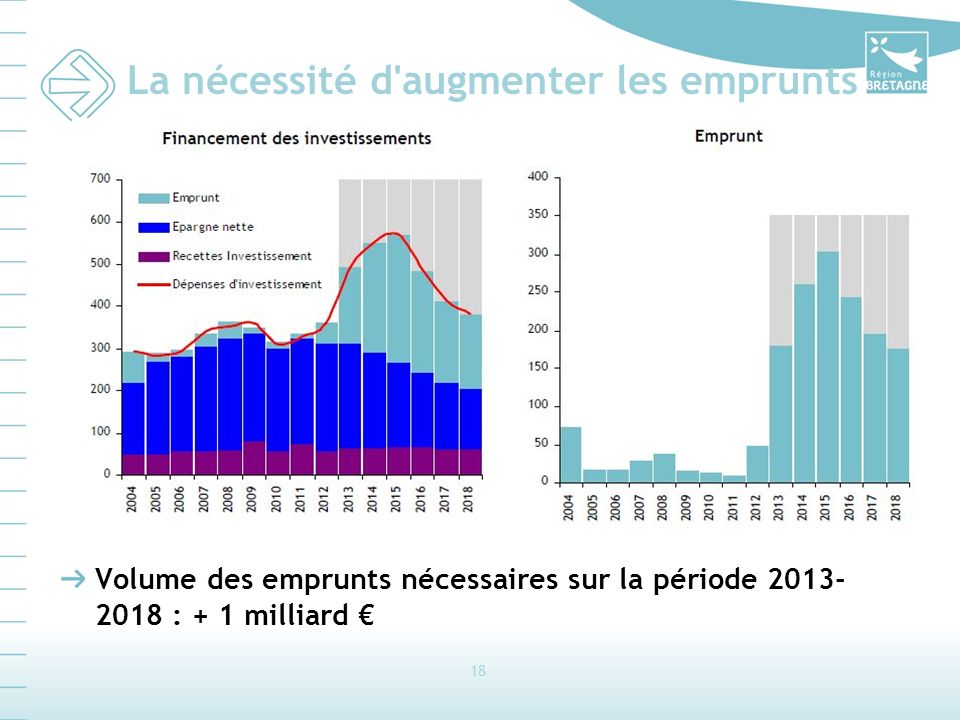 18 La nécessité d augmenter les emprunts Volume des emprunts nécessaires sur la période 2013- 2018 : + 1 milliard