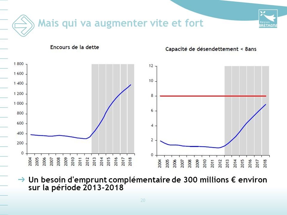 20 Mais qui va augmenter vite et fort Un besoin d'emprunt complémentaire de 300 millions environ sur la période 2013-2018