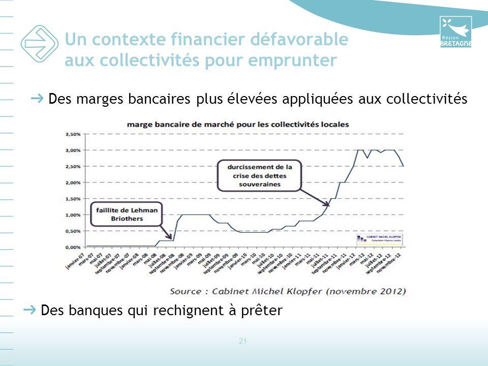 21 Un contexte financier défavorable aux collectivités pour emprunter Des marges bancaires plus élevées appliquées aux collectivités Des banques qui rechignent à prêter