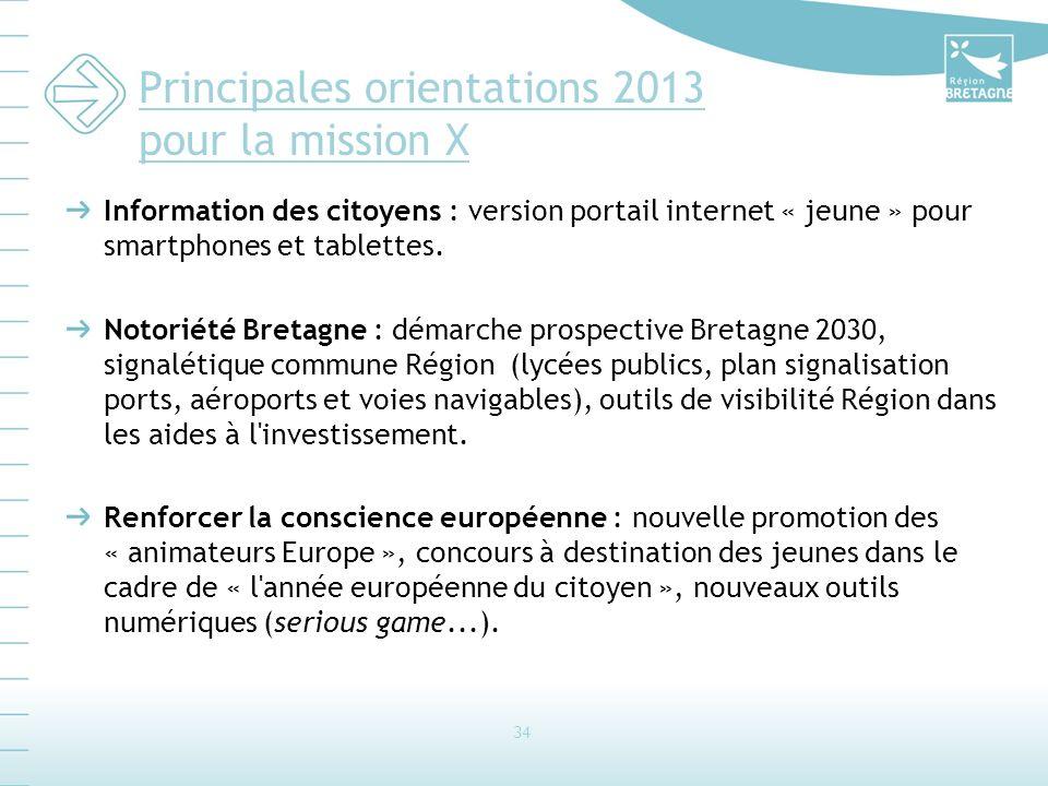Principales orientations 2013 pour la mission X Information des citoyens : version portail internet « jeune » pour smartphones et tablettes.